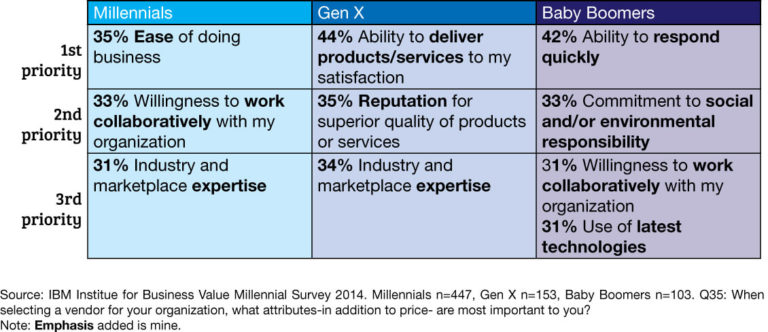 table showing priorities for different demographics in the b2b buyer space