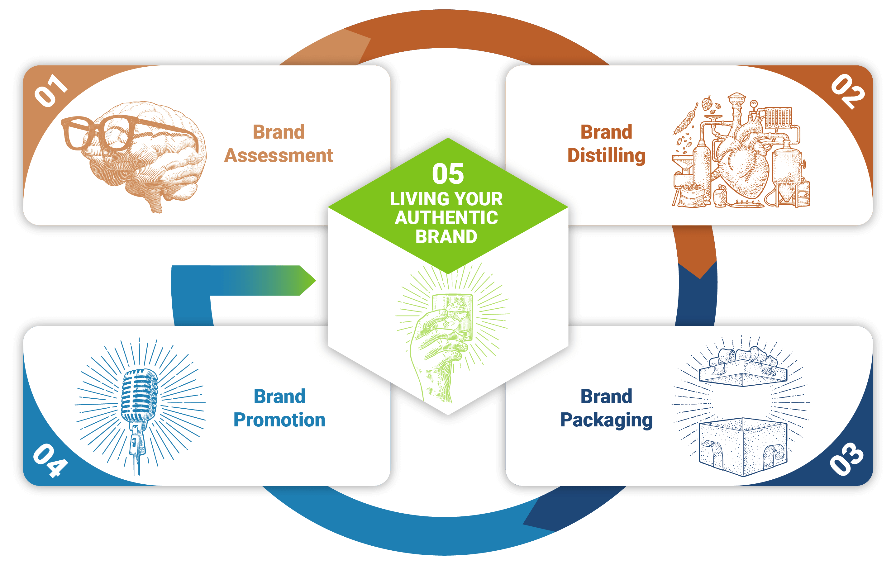 The Rebox Service Offering from Brand Assessment to Brand Distilling to Brand Packaging to Brand Promotion to the Full Brand Experience